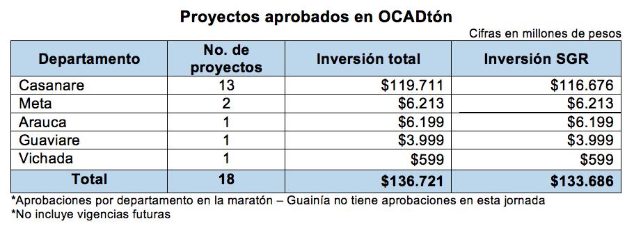 Proyectos aprobados en OCADtón.